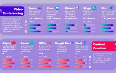 Werkzeuge für die digitale Zusammenarbeit