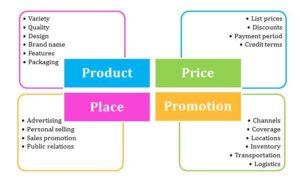 Marketing Mix mit den 4P